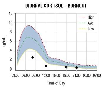 Graph showing how the diurnal rhythm of cortisol in human saliva is disrupted in a case of burnout